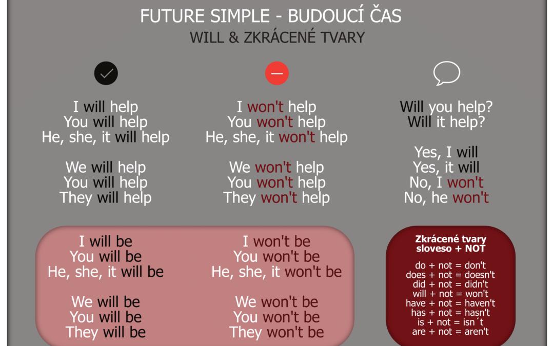 GRAMMAR: FUTURE SIMPLE